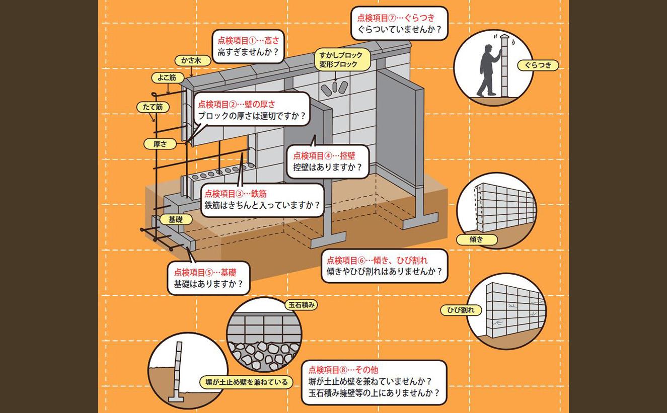 大阪市ブロック塀チェックリスト