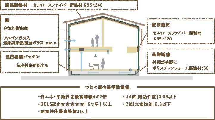 「つむぐ家」の注文住宅の標準性能