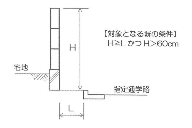 堺市の指定通学路の危険なブロック塀の撤去等の補助